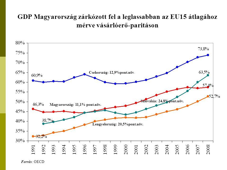 GDP Magyarország zárkózott fel a leglassabban az EU15 átlagához mérve vásárlóerő-paritáson Csehország: 12,9%pont.növ.