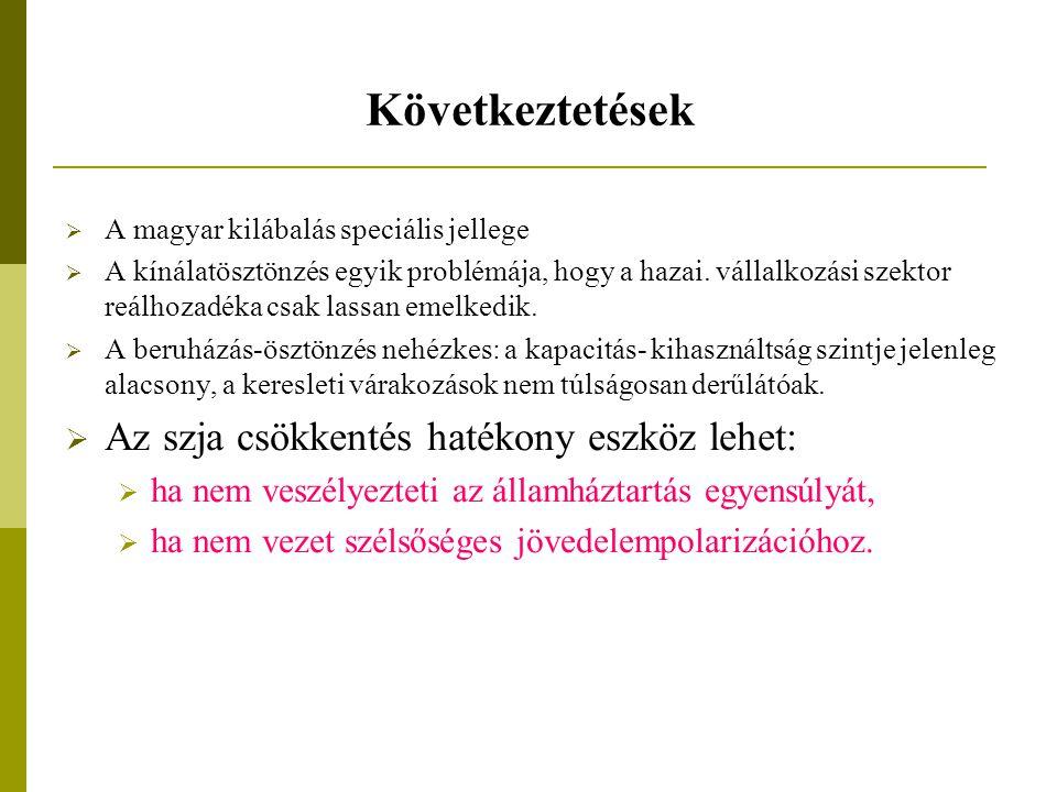 Következtetések  A magyar kilábalás speciális jellege  A kínálatösztönzés egyik problémája, hogy a hazai.