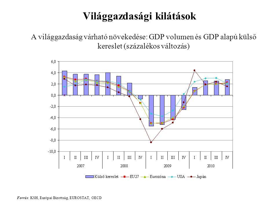Világgazdasági kilátások Forrás: KSH, Európai Bizottság, EUROSTAT, OECD A világgazdaság várható növekedése: GDP volumen és GDP alapú külső kereslet (százalékos változás)