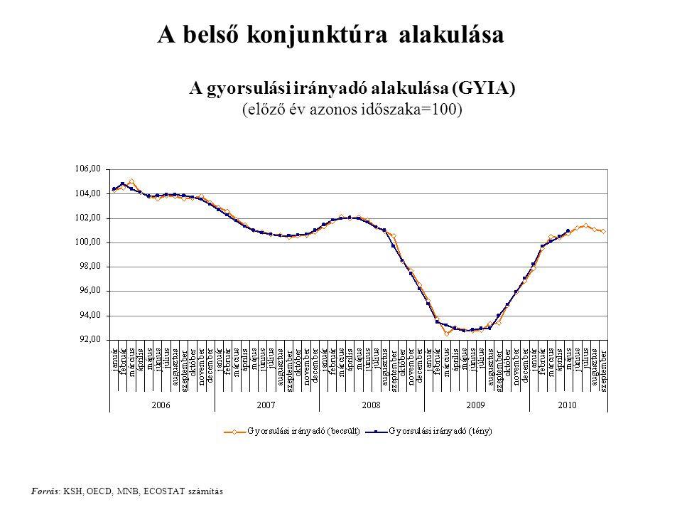 A belső konjunktúra alakulása A gyorsulási irányadó alakulása (GYIA) (előző év azonos időszaka=100) Forrás: KSH, OECD, MNB, ECOSTAT számítás