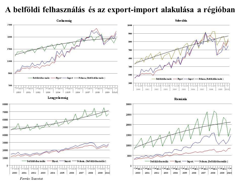 A belföldi felhasználás és az export-import alakulása a régióban Forrás: Eurostat
