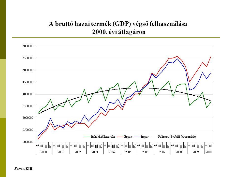 A belső konjunktúra alakulása Az ipari értékesítés volumenindexei, 2005.