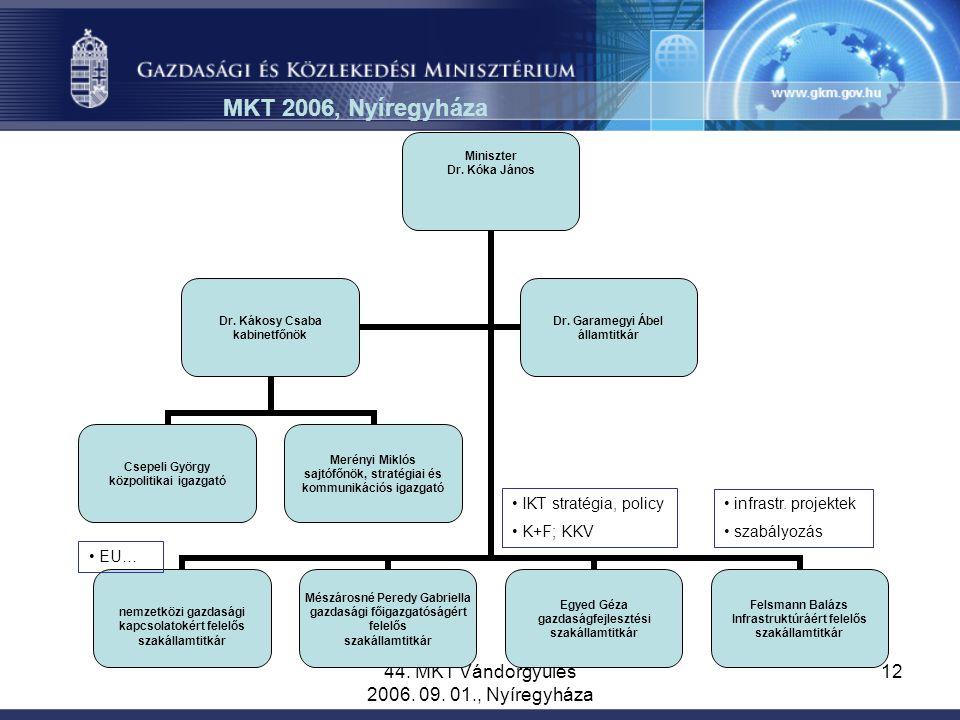 44. MKT Vándorgyűlés 2006. 09. 01., Nyíregyháza 12 MKT 2006, Nyíregyháza IKT stratégia, policy K+F; KKV EU… infrastr. projektek szabályozás