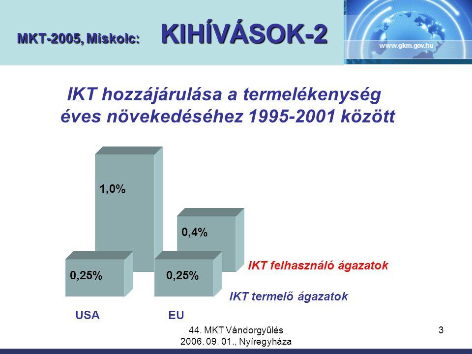 44. MKT Vándorgyűlés 2006. 09. 01., Nyíregyháza 3 IKT hozzájárulása a termelékenység éves növekedéséhez 1995-2001 között IKT felhasználó ágazatok IKT