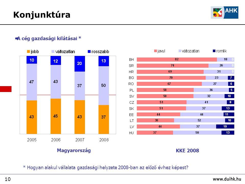 10 * Hogyan alakul vállalata gazdasági helyzete 2008-ban az előző évhez képest? Magyarország KKE 2008  A cég gazdasági kilátásai * Konjunktúra