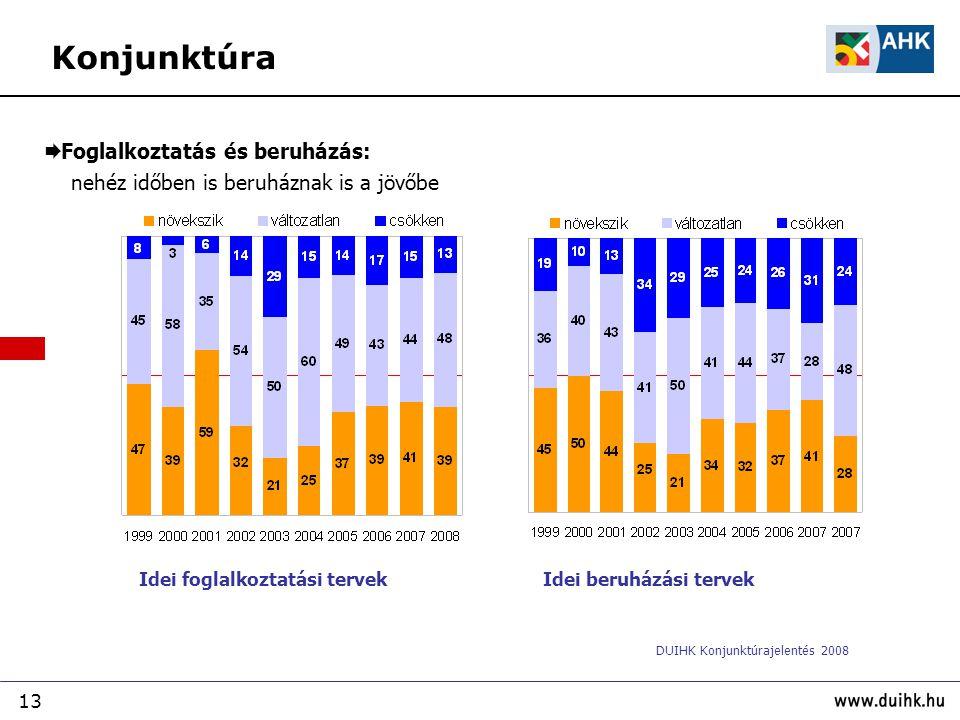 13  Foglalkoztatás és beruházás: nehéz időben is beruháznak is a jövőbe Idei beruházási tervek Idei foglalkoztatási tervek DUIHK Konjunktúrajelentés 2008 Konjunktúra
