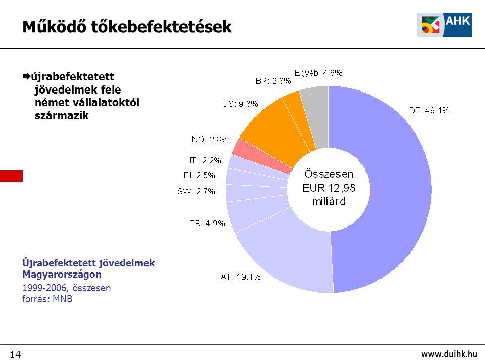 14 Újrabefektetett jövedelmek Magyarországon 1999-2006, összesen forrás: MNB Működő tőkebefektetések  újrabefektetett jövedelmek fele német vállalatoktól származik