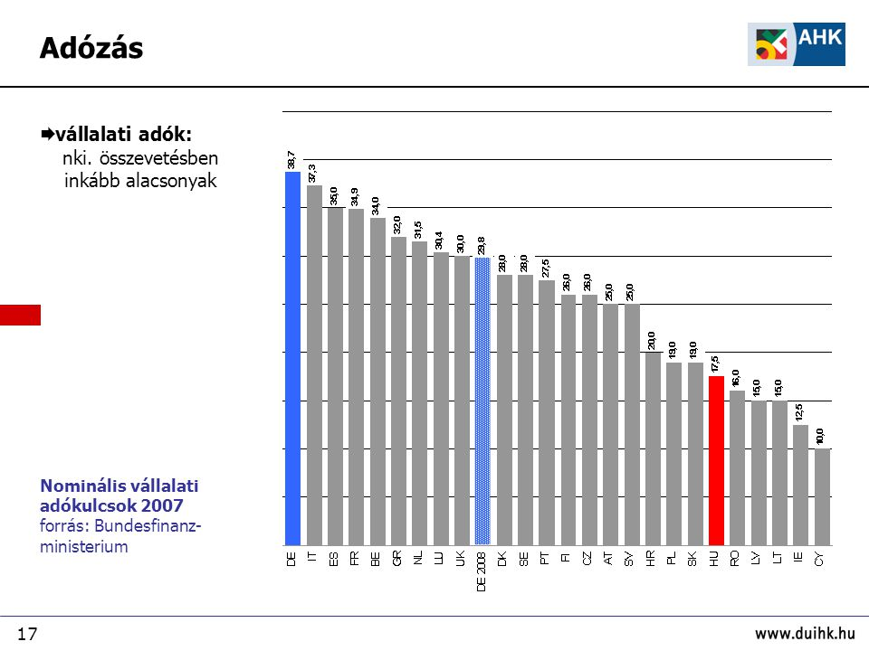 17 Nominális vállalati adókulcsok 2007 forrás: Bundesfinanz- ministerium  vállalati adók: nki. összevetésben inkább alacsonyak Adózás