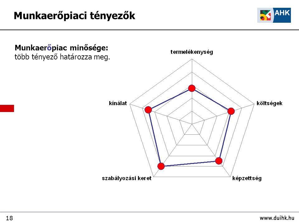 18 Munkaerőpiaci tényezők Munkaerőpiac minősége: több tényező határozza meg.