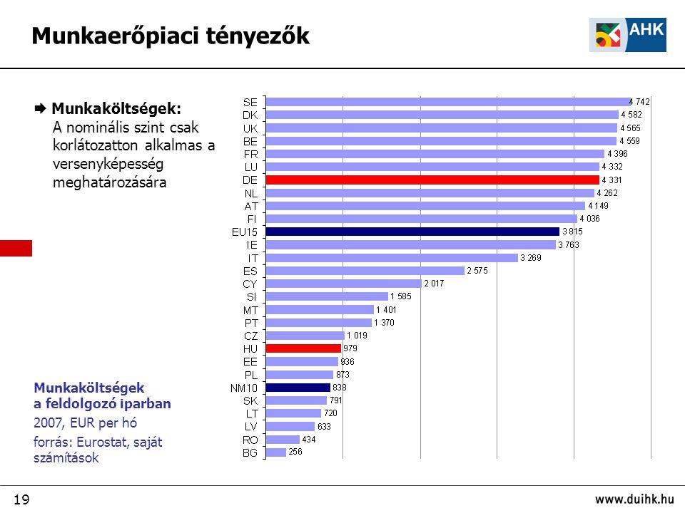 19 Munkaerőpiaci tényezők Munkaköltségek a feldolgozó iparban 2007, EUR per hó forrás: Eurostat, saját számítások  Munkaköltségek: A nominális szint csak korlátozatton alkalmas a versenyképesség meghatározására