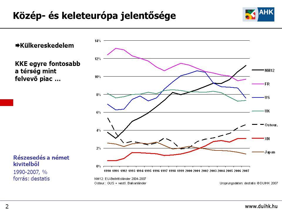 2 Részesedés a német kivitelből 1990-2007, % forrás: destatis Közép- és keleteurópa jelentősége  Külkereskedelem KKE egyre fontosabb a térség mint fe