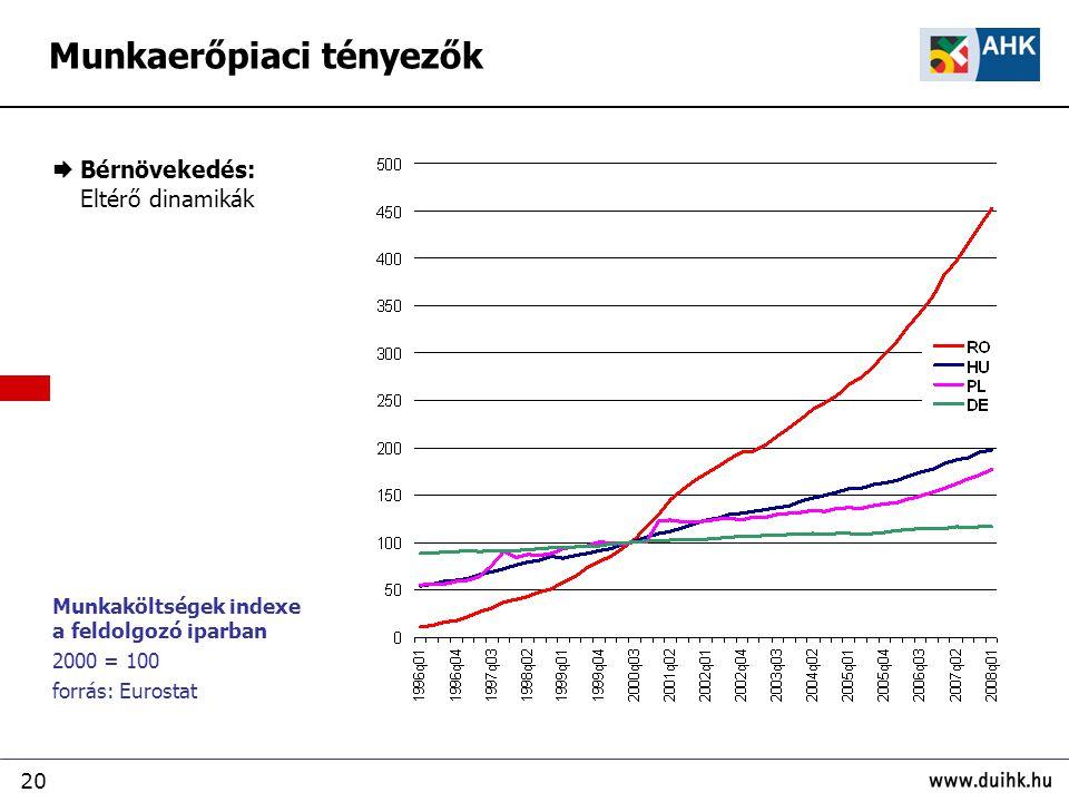 20 Munkaerőpiaci tényezők Munkaköltségek indexe a feldolgozó iparban 2000 = 100 forrás: Eurostat  Bérnövekedés: Eltérő dinamikák