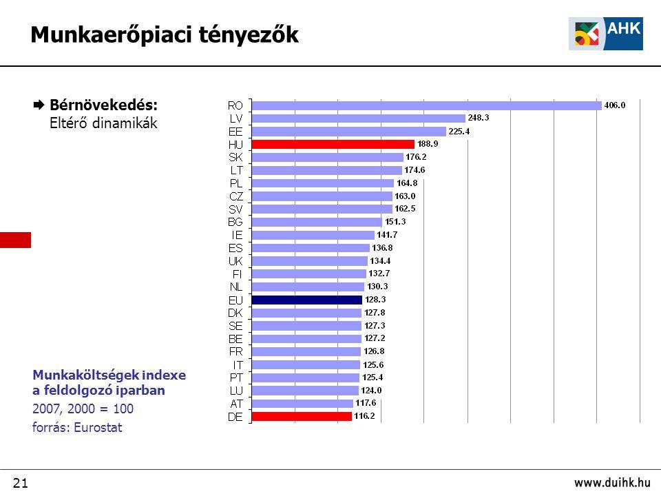 21 Munkaerőpiaci tényezők Munkaköltségek indexe a feldolgozó iparban 2007, 2000 = 100 forrás: Eurostat  Bérnövekedés: Eltérő dinamikák
