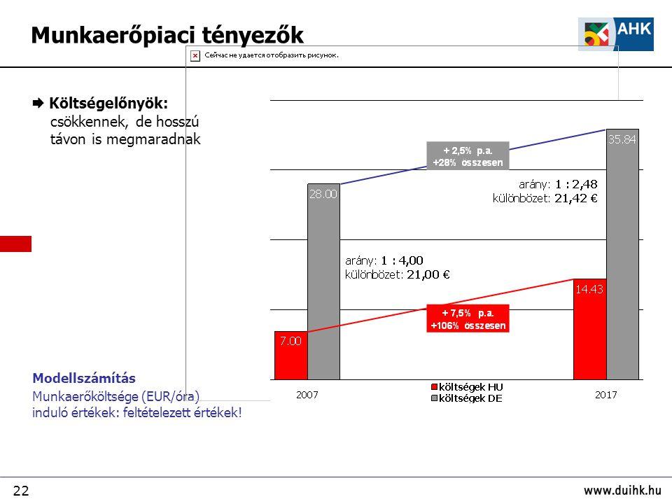 22 Modellszámítás Munkaerőköltsége (EUR/óra) induló értékek: feltételezett értékek!  Költségelőnyök: csökkennek, de hosszú távon is megmaradnak Munka