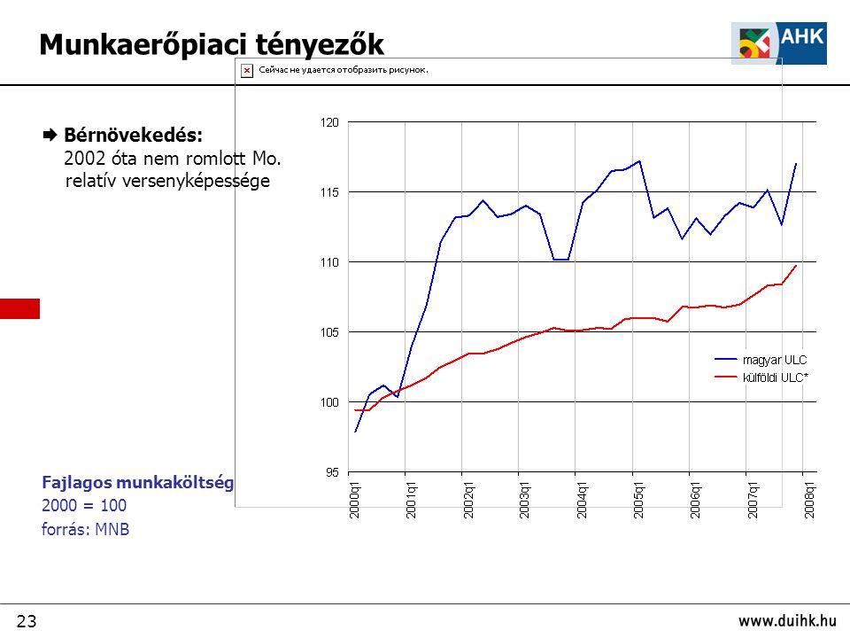 23 Fajlagos munkaköltség 2000 = 100 forrás: MNB  Bérnövekedés: 2002 óta nem romlott Mo. relatív versenyképessége Munkaerőpiaci tényezők