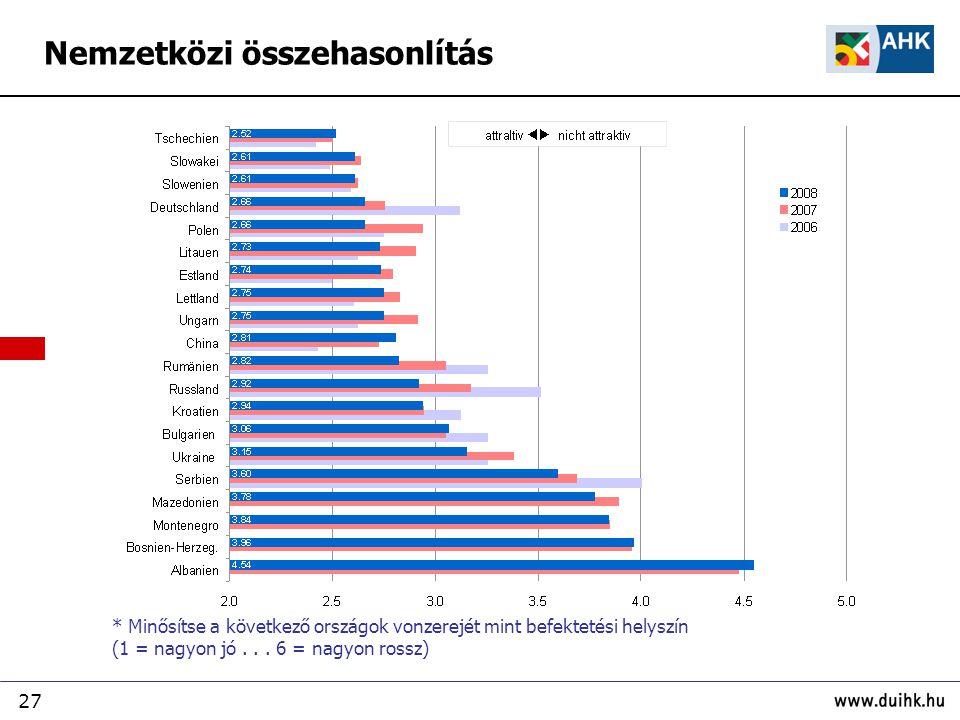 27 Nemzetközi összehasonlítás * Minősítse a következő országok vonzerejét mint befektetési helyszín (1 = nagyon jó... 6 = nagyon rossz)