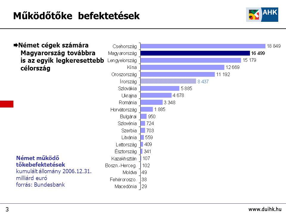 3 Német működő tőkebefektetések kumulált állomány 2006.12.31. milliárd euró forrás: Bundesbank  Német cégek számára Magyarország továbbra is az egyik