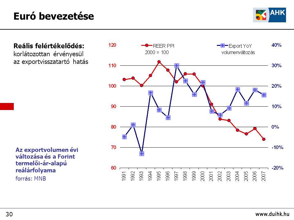 30 Euró bevezetése Az exportvolumen évi változása és a Forint termelői-ár-alapú reálárfolyama forrás: MNB Reális felértékelődés: korlátozottan érvényesül az exportvisszatartó hatás