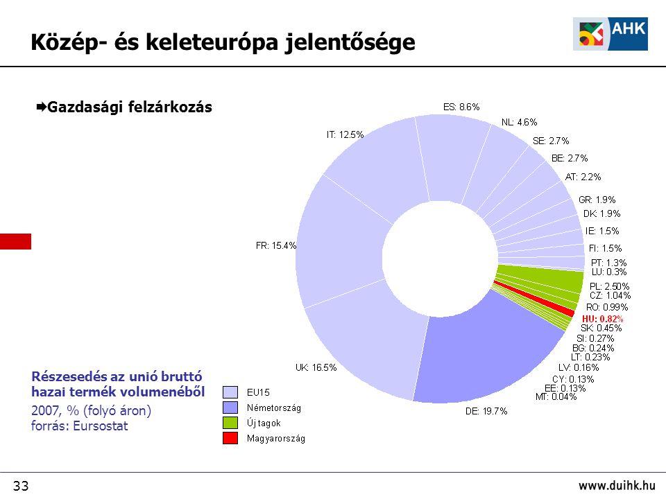 33 Részesedés az unió bruttó hazai termék volumenéből 2007, % (folyó áron) forrás: Eursostat Közép- és keleteurópa jelentősége  Gazdasági felzárkozás