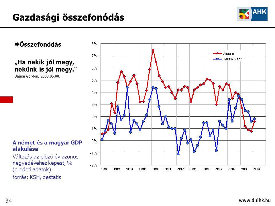 """34  Összefonódás """"Ha nekik jól megy, nekünk is jól megy."""" Bajnai Gordon, 2008.05.08. A német és a magyar GDP alakulása Változás az előző év azonos ne"""