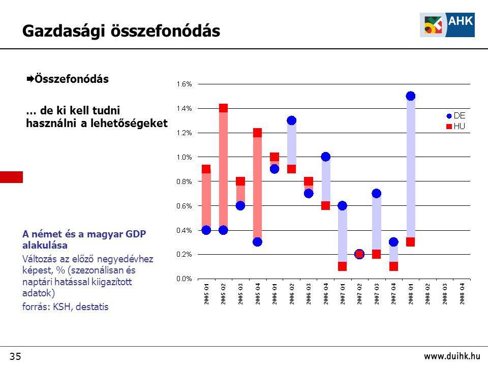 35  Összefonódás … de ki kell tudni használni a lehetőségeket A német és a magyar GDP alakulása Változás az előző negyedévhez képest, % (szezonálisan és naptári hatással kiigazított adatok) forrás: KSH, destatis Gazdasági összefonódás