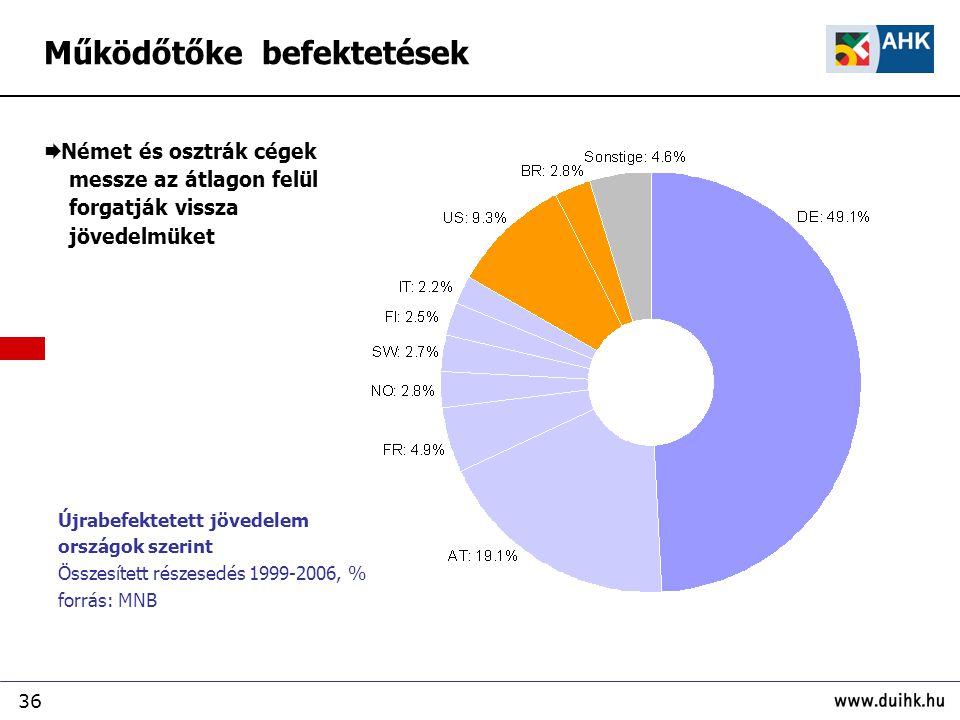 36  Német és osztrák cégek messze az átlagon felül forgatják vissza jövedelmüket Újrabefektetett jövedelem országok szerint Összesített részesedés 1999-2006, % forrás: MNB Működőtőke befektetések