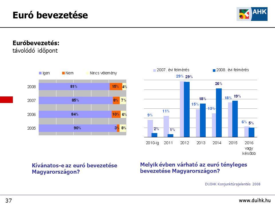 37 Euró bevezetése Kívánatos-e az euró bevezetése Magyarországon? Euróbevezetés: távolódó időpont Melyik évben várható az euró tényleges bevezetése Ma