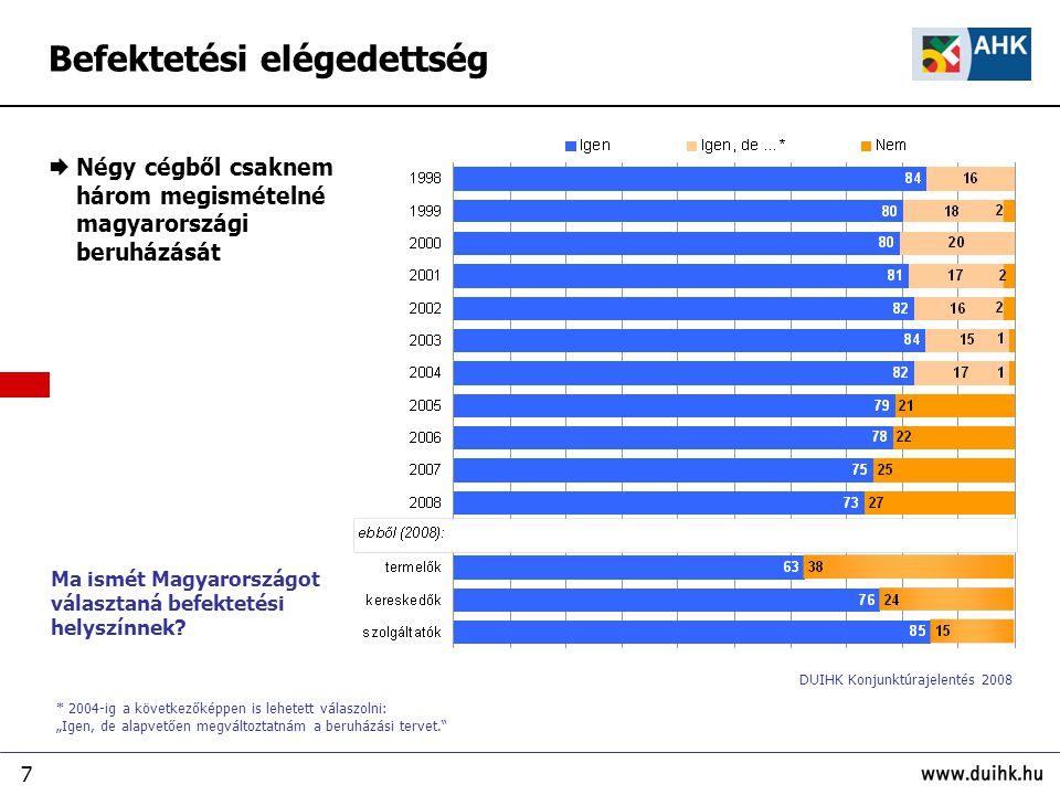 7 Ma ismét Magyarországot választaná befektetési helyszínnek?  Négy cégből csaknem három megismételné magyarországi beruházását * 2004-ig a következő