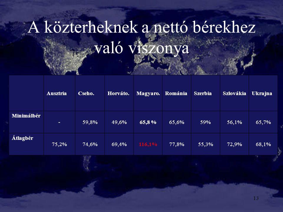 A közterheknek a nettó bérekhez való viszonya 13 AusztriaCseho.Horváto.Magyaro.RomániaSzerbiaSzlovákiaUkrajna Minimálbér -59,8%49,6%65,8 %65,6%59%56,1