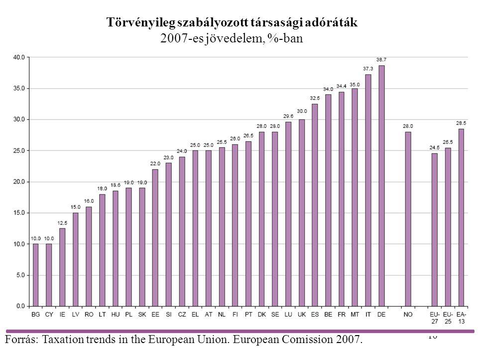 16 Törvényileg szabályozott társasági adóráták 2007-es jövedelem, %-ban Forrás: Taxation trends in the European Union. European Comission 2007.