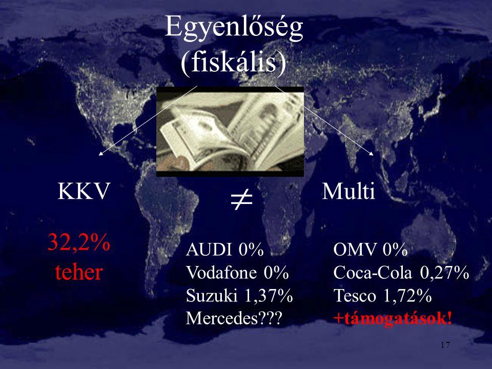 17 Egyenlőség (fiskális) KKV Multi  32,2% teher AUDI 0%OMV 0% Vodafone 0%Coca-Cola 0,27% Suzuki 1,37%Tesco 1,72% Mercedes???+támogatások!