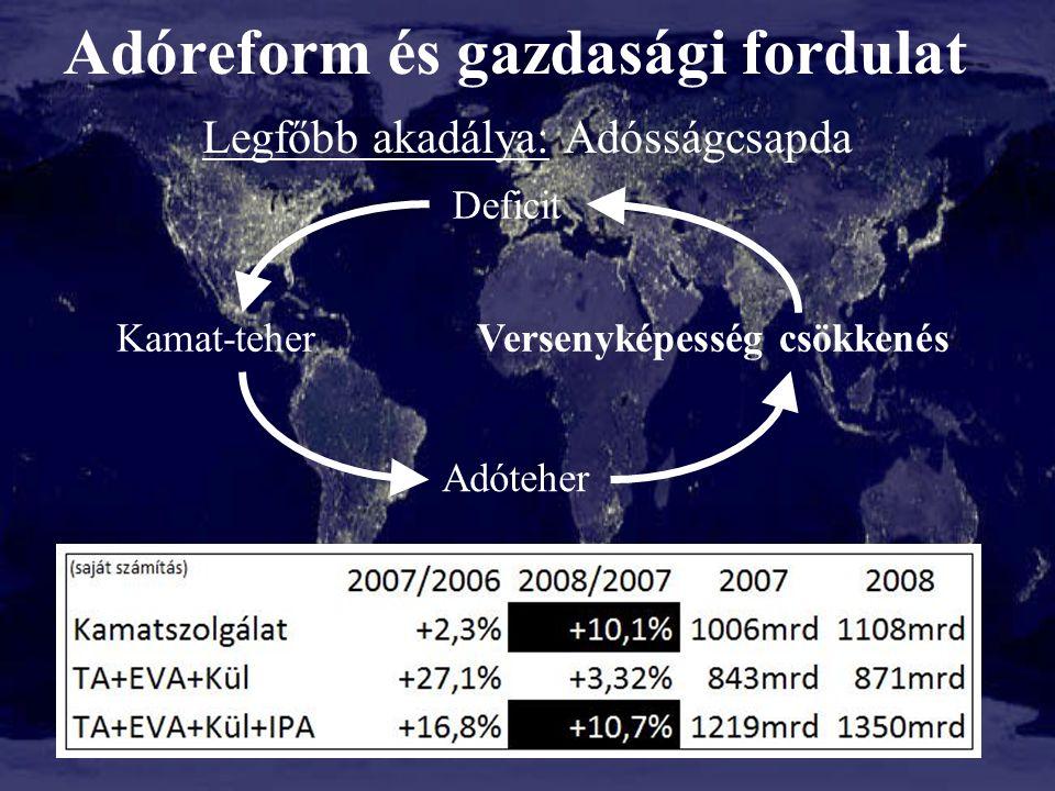 Adóreform és gazdasági fordulat Legfőbb akadálya: Adósságcsapda 26 Deficit Kamat-teher Adóteher Versenyképesség csökkenés