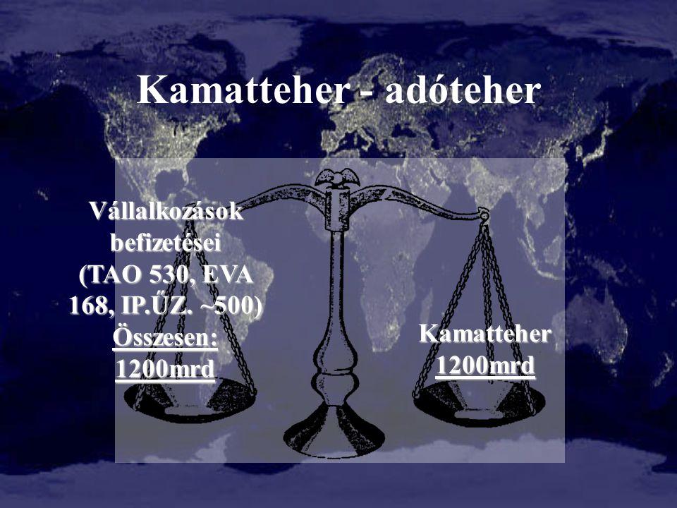 Kamatteher - adóteher Vállalkozások befizetései (TAO 530, EVA 168, IP.ŰZ. ~500) Összesen: 1200mrd Kamatteher1200mrd