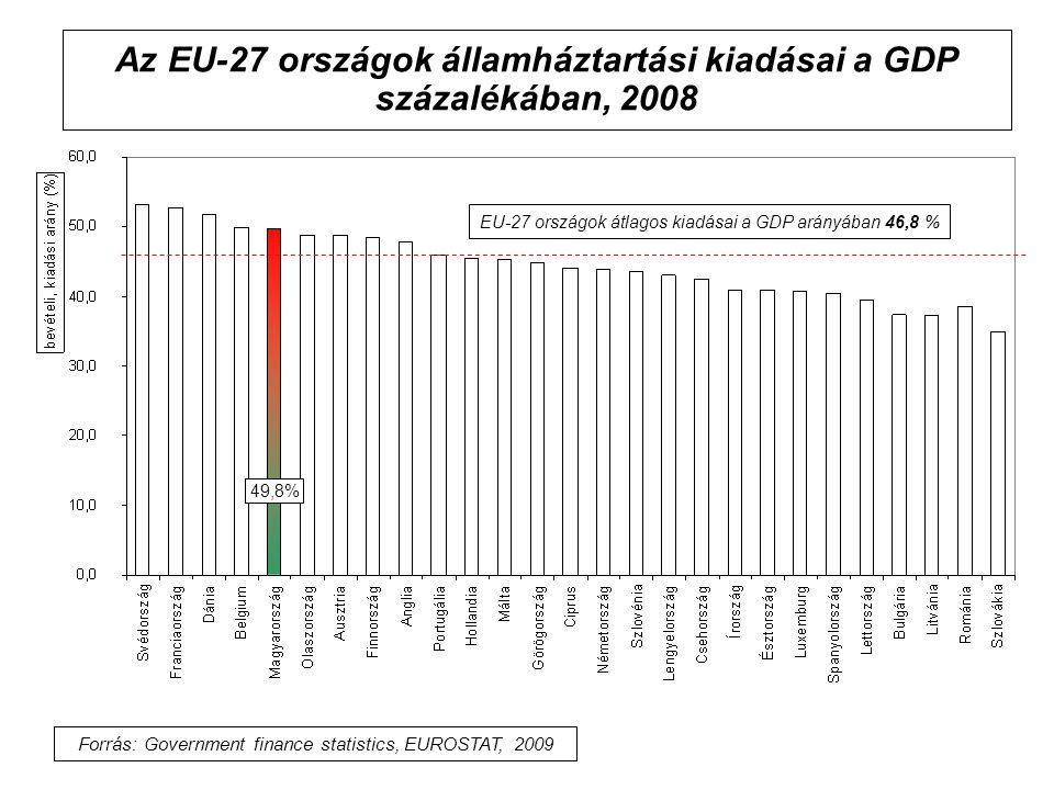 Az EU-27 országok államháztartási kiadásai a GDP százalékában, 2008 EU-27 országok átlagos kiadásai a GDP arányában 46,8 % Forrás: Government finance statistics, EUROSTAT, 2009 49,8%