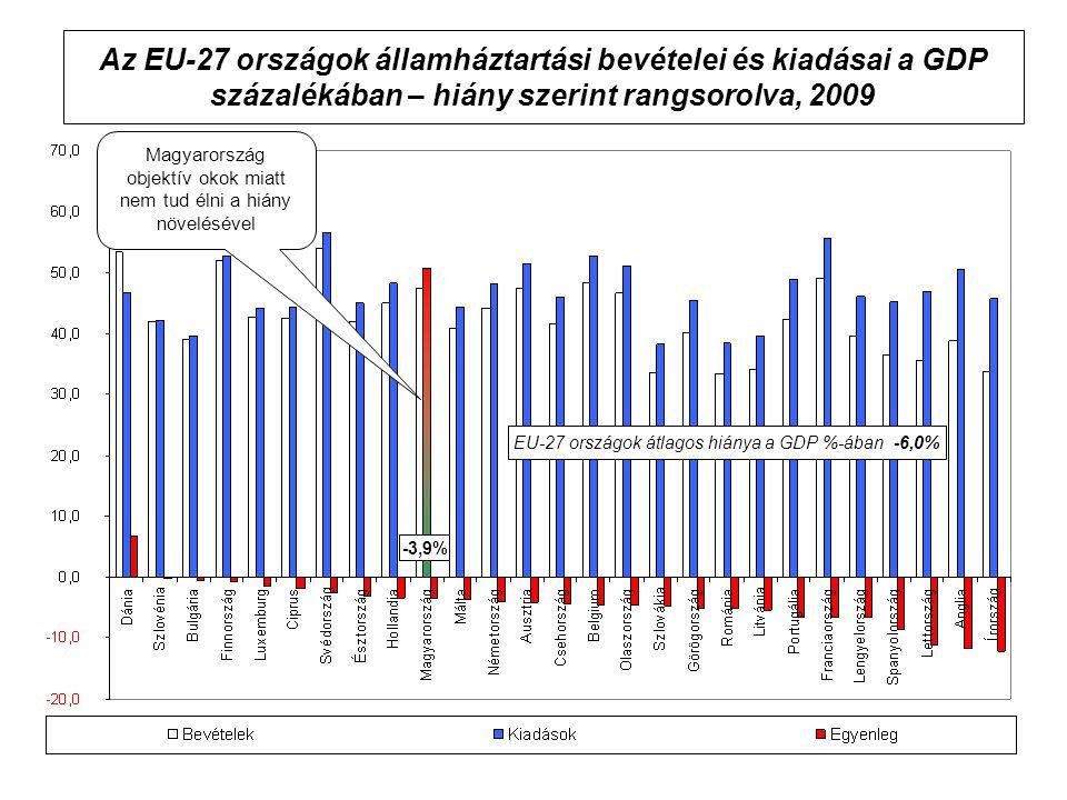 Az EU-27 országok államháztartási bevételei és kiadásai a GDP százalékában – hiány szerint rangsorolva, 2009 EU-27 országok átlagos hiánya a GDP %-ában -6,0% -3,9% Magyarország objektív okok miatt nem tud élni a hiány növelésével