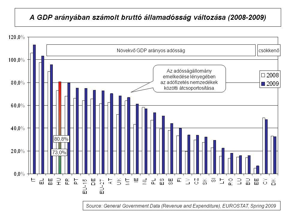 A GDP arányában számolt bruttó államadósság változása (2008-2009) Növekvő GDP arányos adósságcsökkenő Source: General Government Data (Revenue and Expenditure), EUROSTAT, Spring 2009 73,0% 80,8% Az adósságállomány emelkedése lényegében az adófizetés nemzedékek közötti átcsoportosítása