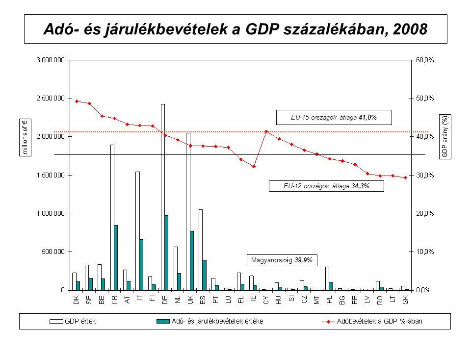 Adó- és járulékbevételek a GDP százalékában, 2008 Magyarország 39,9% EU-15 országok átlaga 41,0% EU-12 országok átlaga 34,3%