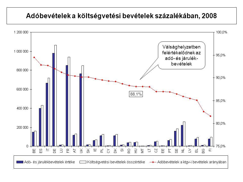 Adóbevételek a költségvetési bevételek százalékában, 2008 88,1% Válsághelyzetben felértékelődnek az adó- és járulék- bevételek