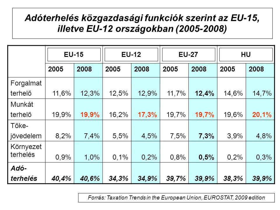 Adóterhelés közgazdasági funkciók szerint az EU-15, illetve EU-12 országokban (2005-2008) 20052008200520082005200820052008 Forgalmat terhelő11,6%12,3%12,5%12,9%11,7%12,4%14,6%14,7% Munkát terhelő19,9% 16,2%17,3%19,7% 19,6%20,1% Tőke- jövedelem8,2%7,4%5,5%4,5%7,5%7,3%3,9%4,8% Környezet terhelés 0,9%1,0%0,1%0,2%0,8%0,5%0,2%0,3% Adó- terhelés40,4%40,6%34,3%34,9%39,7%39,9%38,3%39,9% HUEU-27EU-12EU-15 Forrás: Taxation Trends in the European Union, EUROSTAT, 2009 edition