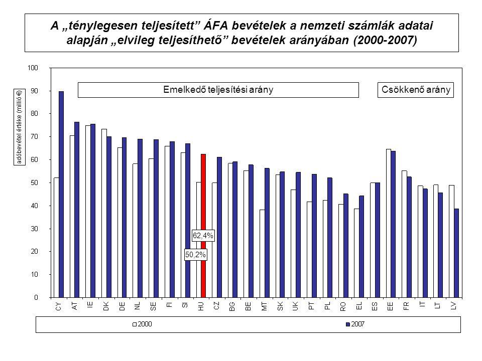 """A """"ténylegesen teljesített ÁFA bevételek a nemzeti számlák adatai alapján """"elvileg teljesíthető bevételek arányában (2000-2007) 50,2% 62,4% Emelkedő teljesítési arányCsökkenő arány"""
