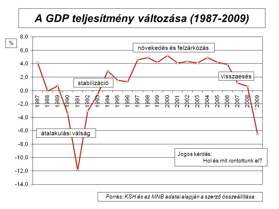A GDP teljesítmény változása (1987-2009) átalakulási válság növekedés és felzárkózás stabilizáció visszaesés Jogos kérdés: Hol és mit rontottunk el.