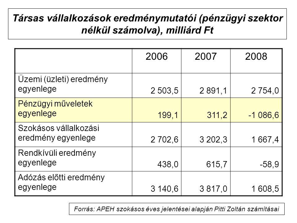 Társas vállalkozások eredménymutatói (pénzügyi szektor nélkül számolva), milliárd Ft 200620072008 Üzemi (üzleti) eredmény egyenlege 2 503,52 891,12 754,0 Pénzügyi műveletek egyenlege 199,1311,2-1 086,6 Szokásos vállalkozási eredmény egyenlege 2 702,63 202,31 667,4 Rendkívüli eredmény egyenlege 438,0615,7-58,9 Adózás előtti eredmény egyenlege 3 140,63 817,01 608,5 Forrás: APEH szokásos éves jelentései alapján Pitti Zoltán számításai