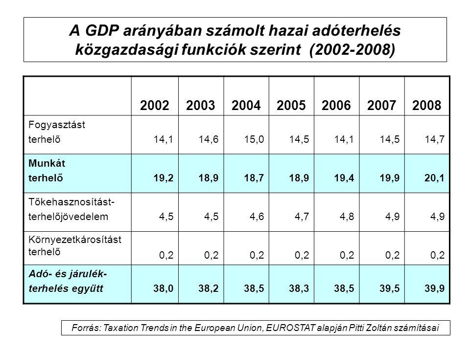 A GDP arányában számolt hazai adóterhelés közgazdasági funkciók szerint (2002-2008) 2002200320042005200620072008 Fogyasztást terhelő14,114,615,014,514,114,514,7 Munkát terhelő19,218,918,718,919,419,920,1 Tőkehasznosítást- terhelőjövedelem4,5 4,64,74,84,9 Környezetkárosítást terhelő 0,2 Adó- és járulék- terhelés együtt38,038,238,538,338,539,539,9 Forrás: Taxation Trends in the European Union, EUROSTAT alapján Pitti Zoltán számításai