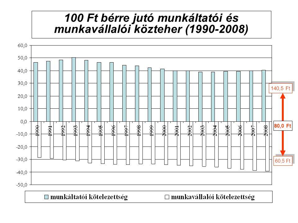 100 Ft bérre jutó munkáltatói és munkavállalói közteher (1990-2008) 140,5 Ft 60,5 Ft 80,0 Ft