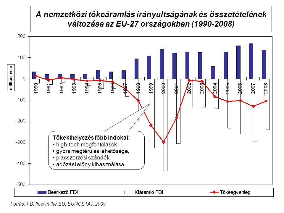 A nemzetközi tőkeáramlás irányultságának és összetételének változása az EU-27 országokban (1990-2008) Tőkekihelyezés főbb indokai: high-tech megfontolások, gyors megtérülés lehetősége, piacszerzési szándék, adózási előny kihasználása Forrás: FDI flow in the EU, EUROSTAT, 2009