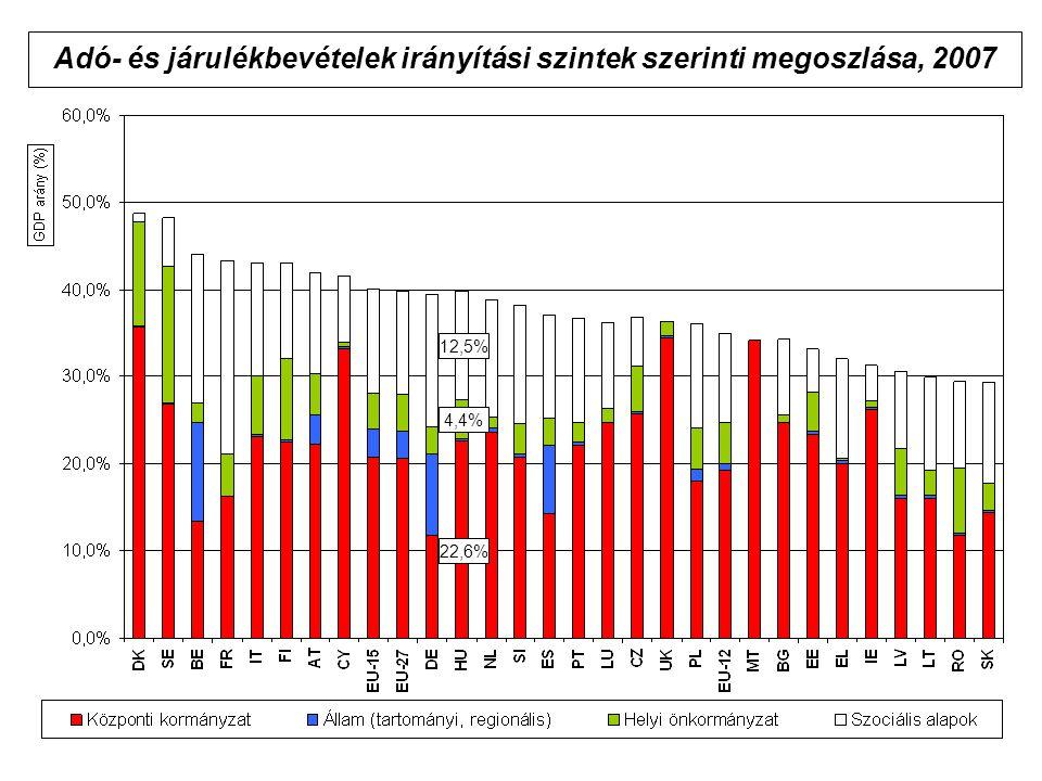 Adó- és járulékbevételek irányítási szintek szerinti megoszlása, 2007 22,6% 12,5% 4,4%