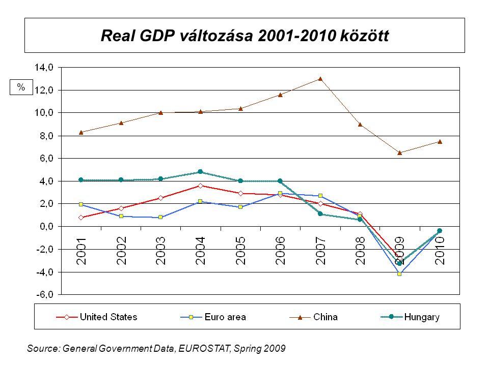 Real GDP változása 2001-2010 között % Source: General Government Data, EUROSTAT, Spring 2009