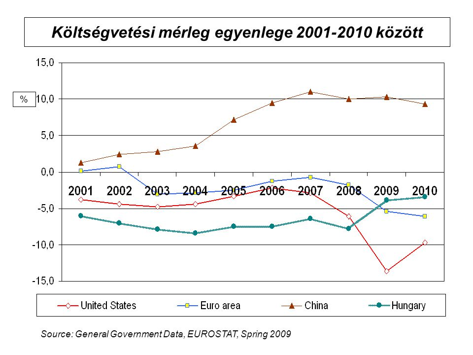 Költségvetési mérleg egyenlege 2001-2010 között % Source: General Government Data, EUROSTAT, Spring 2009