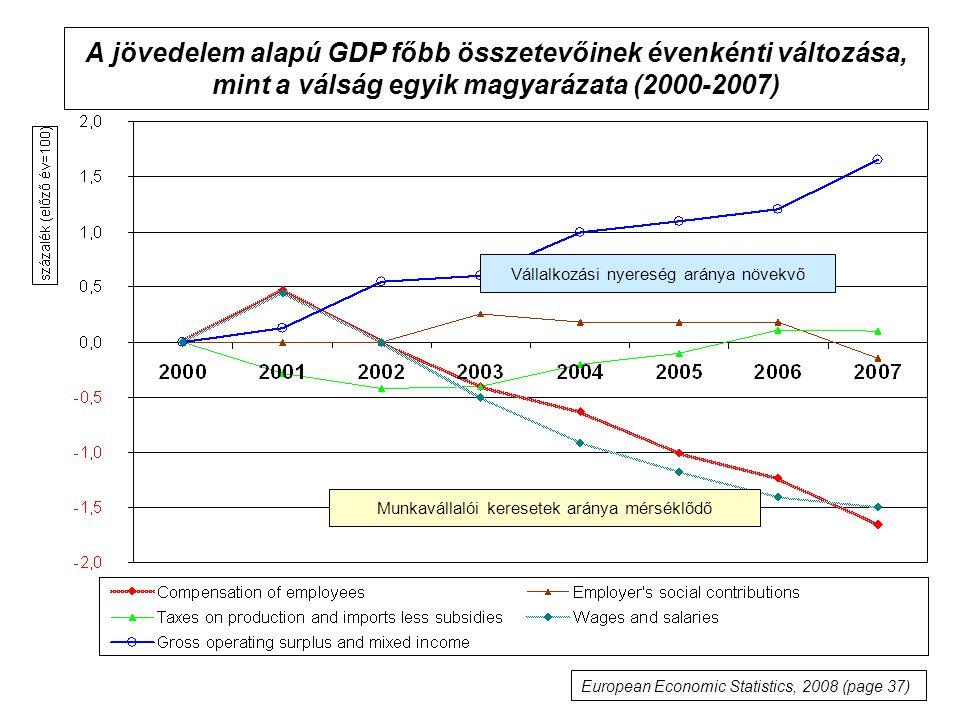 A jövedelem alapú GDP főbb összetevőinek évenkénti változása, mint a válság egyik magyarázata (2000-2007) European Economic Statistics, 2008 (page 37) Vállalkozási nyereség aránya növekvő Munkavállalói keresetek aránya mérséklődő