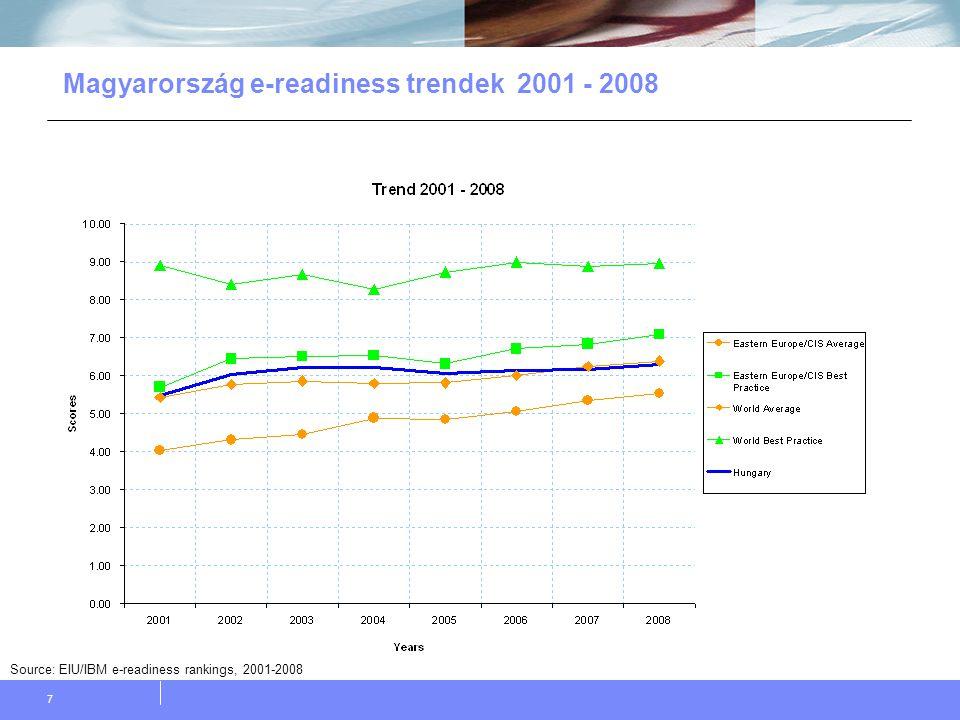 18 Magyarország helyzete a régióban Source: EIU/IBM e-readiness rankings, 2008